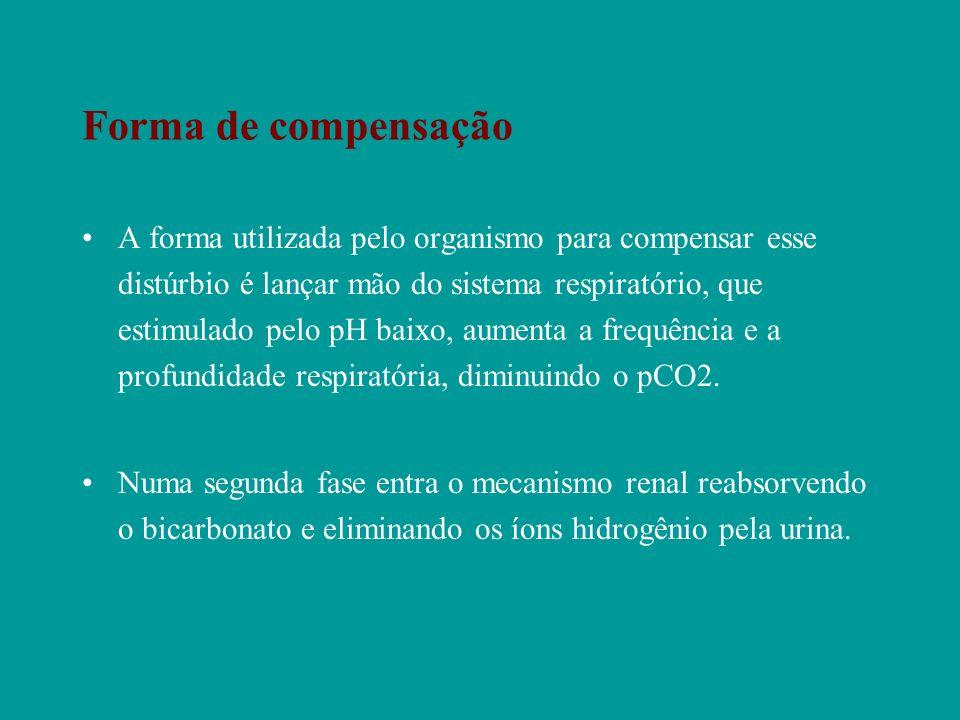 Forma de compensação A forma utilizada pelo organismo para compensar esse distúrbio é lançar mão do sistema respiratório, que estimulado pelo pH baixo