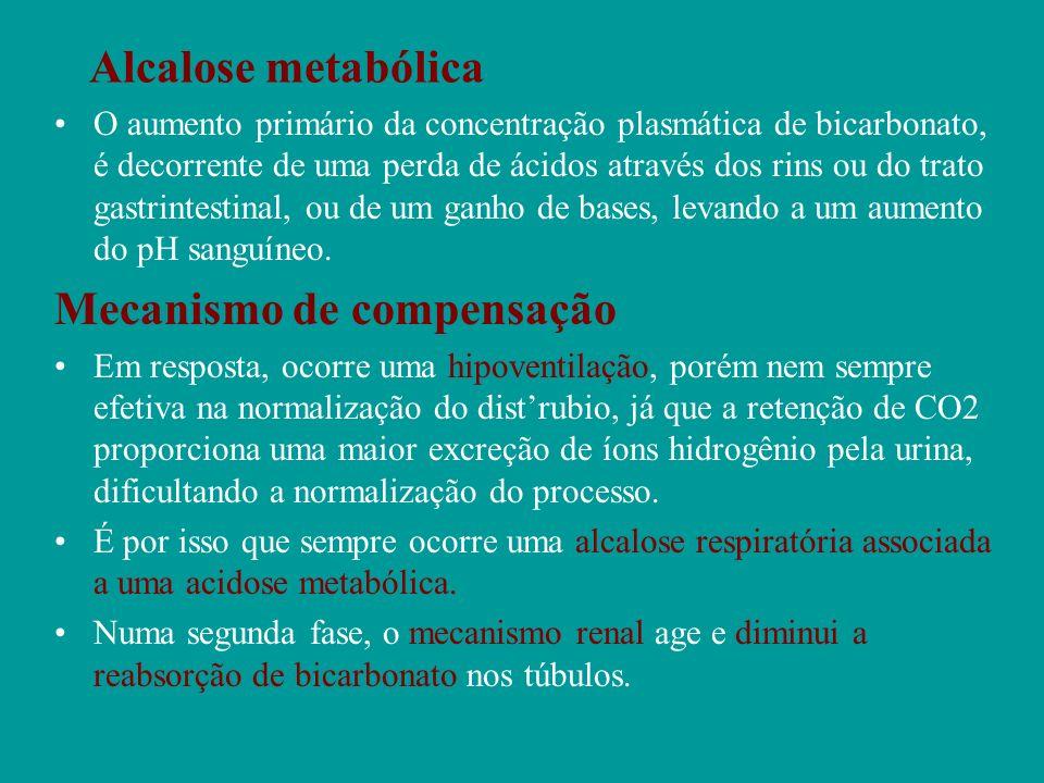 Alcalose metabólica O aumento primário da concentração plasmática de bicarbonato, é decorrente de uma perda de ácidos através dos rins ou do trato gas