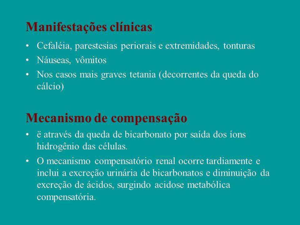 Manifestações clínicas Cefaléia, parestesias periorais e extremidades, tonturas Náuseas, vômitos Nos casos mais graves tetania (decorrentes da queda d