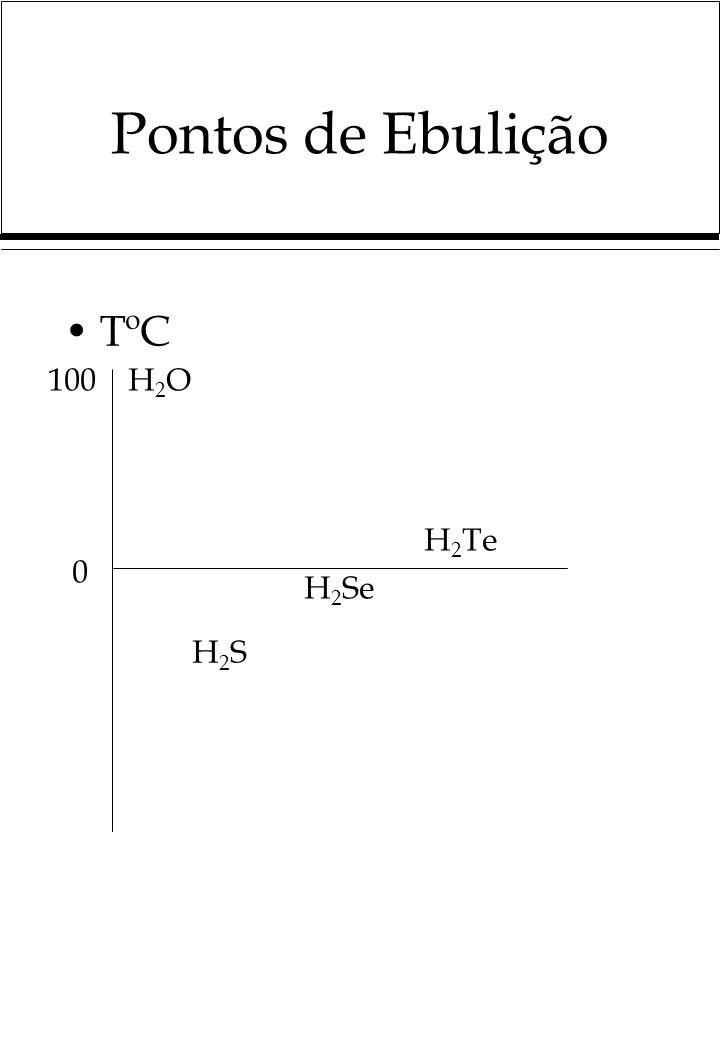 Pontos de Ebulição TºC 0 100H2OH2O H2SH2S H 2 Se H 2 Te