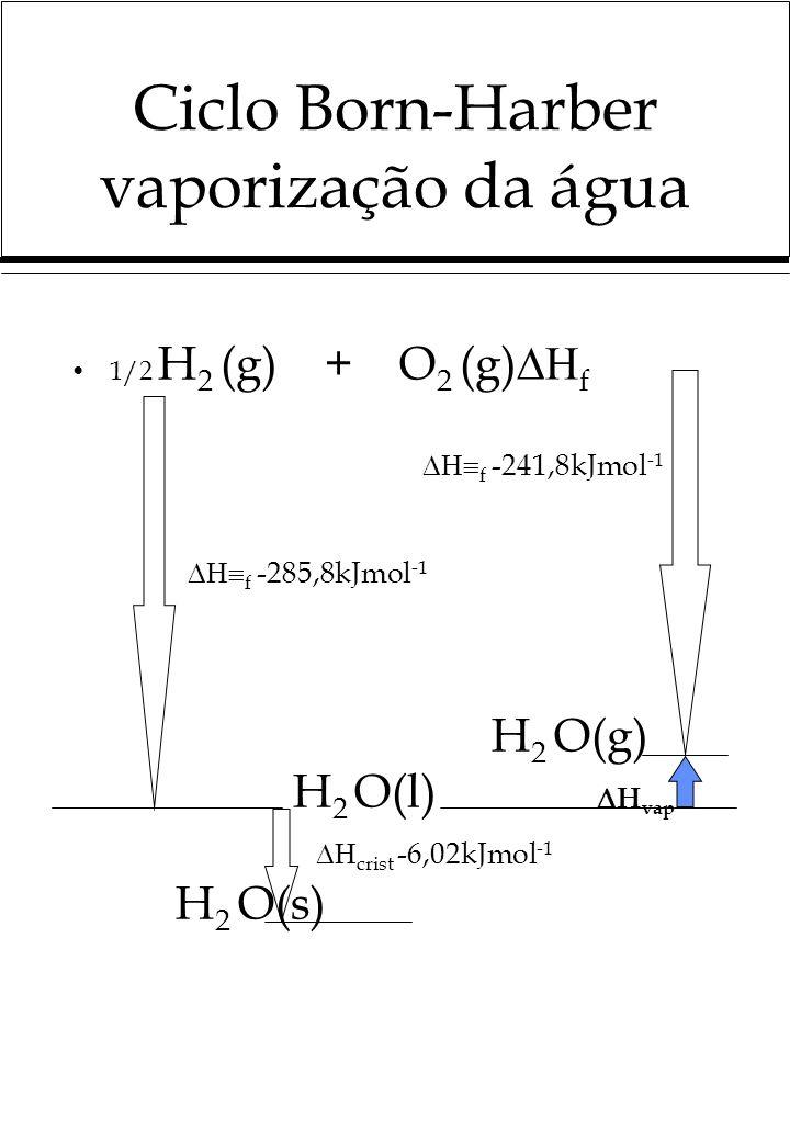 Ciclo Born-Harber vaporização da água 1/2 H 2 (g) + O 2 (g) f f -241,8kJmol -1 f -285,8kJmol -1 H 2 O(g) H 2 O(l) H vap crist -6,02kJmol -1 H 2 O(s)