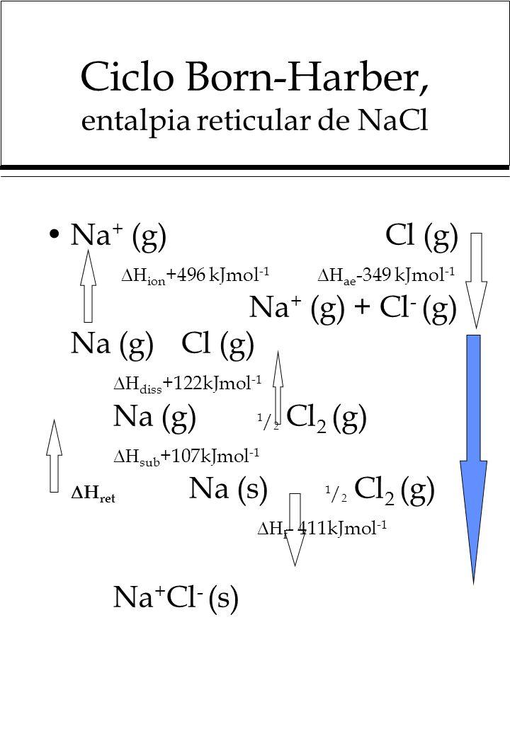 Ciclo Born-Harber, entalpia reticular de NaCl Na + (g) Cl (g) ion +496 kJmol -1 ae -349 kJmol -1 Na + (g) + Cl - (g) Na (g)Cl (g) diss +122kJmol -1 Na (g) 1 / 2 Cl 2 (g) sub +107kJmol -1 H ret Na (s) 1 / 2 Cl 2 (g) f - 411kJmol -1 Na + Cl - (s)