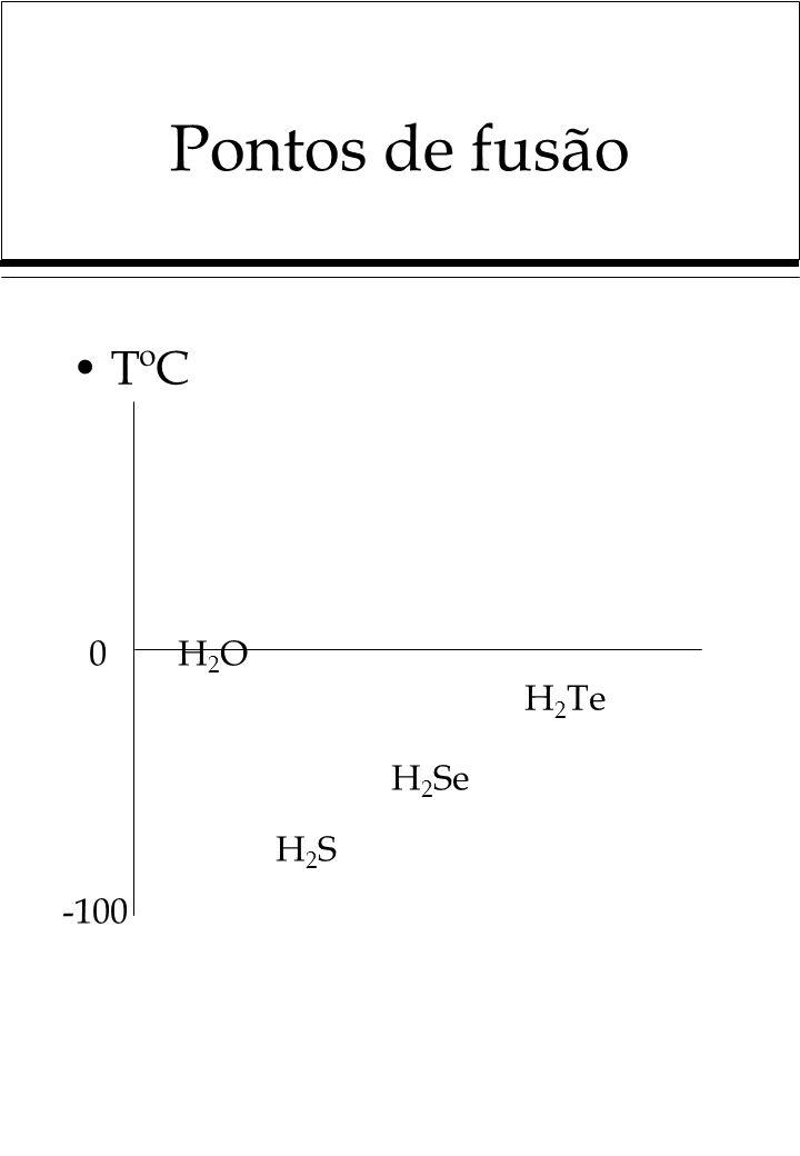Pontos de fusão TºC 0 -100 H2OH2O H2SH2S H 2 Se H 2 Te
