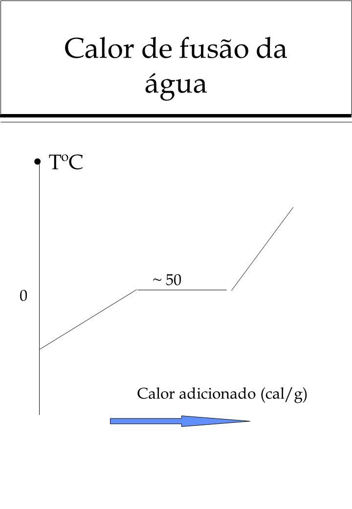 Calor de fusão da água TºC 0 Calor adicionado (cal/g) ~ 50