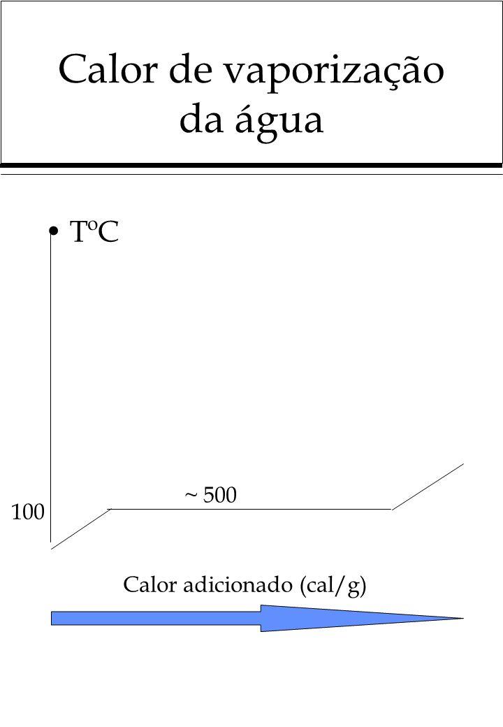 Calor de vaporização da água TºC 100 Calor adicionado (cal/g) ~ 500