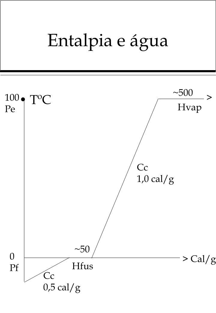 Entalpia e água TºC 100 Pe 0 Pf ~500 ~50 > Cal/g > Hvap Hfus Cc 1,0 cal/g Cc 0,5 cal/g