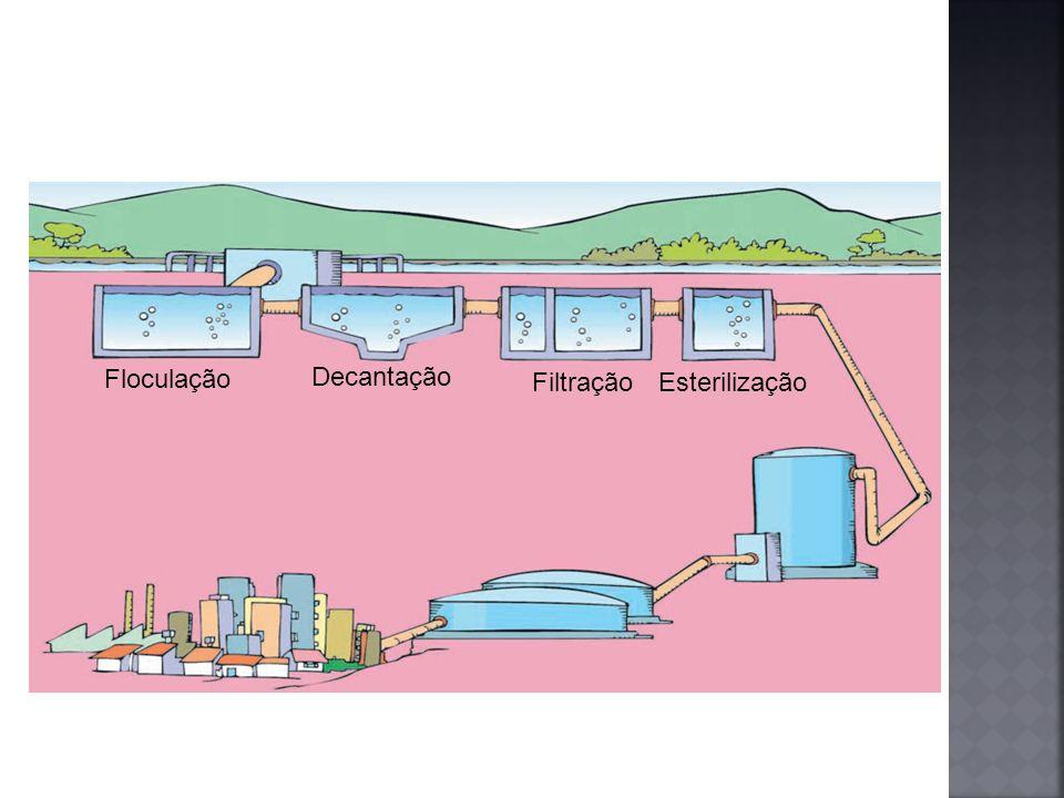 Floculação Decantação FiltraçãoEsterilização