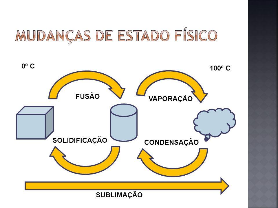 FUSÃO VAPORAÇÃO CONDENSAÇÃO SOLIDIFICAÇÃO 0º C 100º C SUBLIMAÇÃO