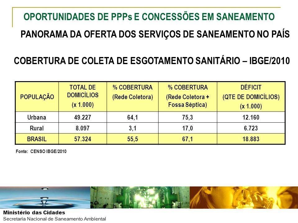 Ministério das Cidades Secretaria Nacional de Saneamento Ambiental POPULAÇÃO TOTAL DE DOMICÍLIOS (x 1.000) % COBERTURA (Rede Coletora) % COBERTURA (Re