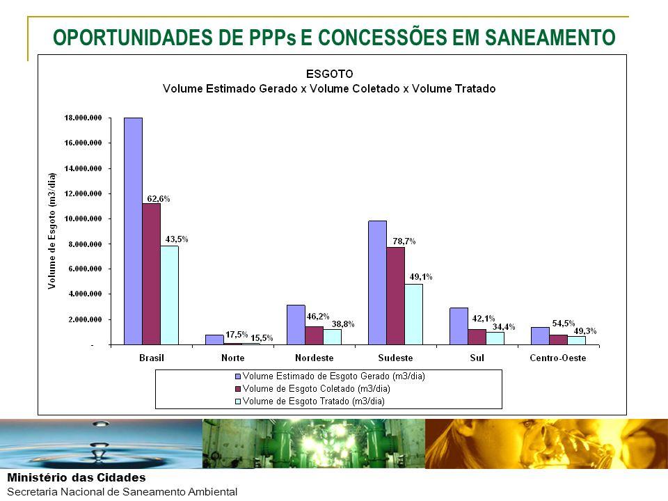 Ministério das Cidades Secretaria Nacional de Saneamento Ambiental OPORTUNIDADES DE PPPs E CONCESSÕES EM SANEAMENTO