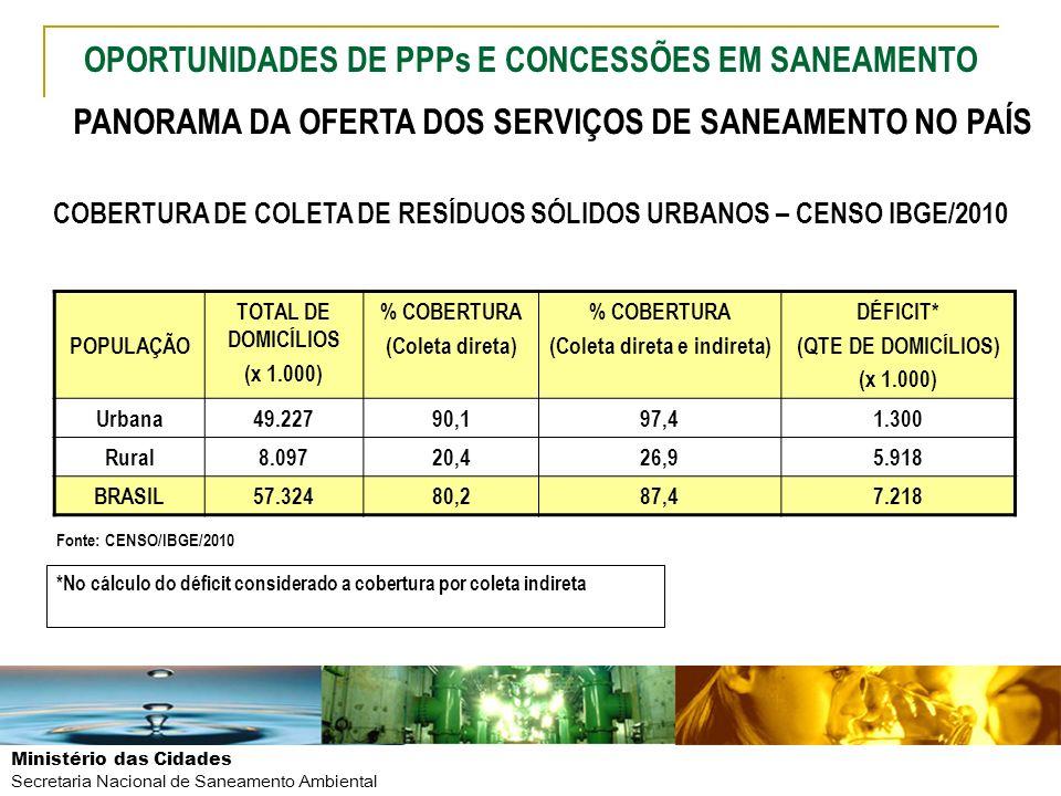 Ministério das Cidades Secretaria Nacional de Saneamento Ambiental POPULAÇÃO TOTAL DE DOMICÍLIOS (x 1.000) % COBERTURA (Coleta direta) % COBERTURA (Co
