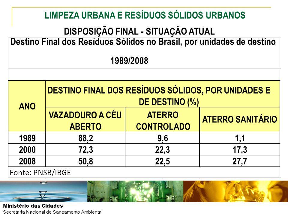 Ministério das Cidades Secretaria Nacional de Saneamento Ambiental DISPOSIÇÃO FINAL - SITUAÇÃO ATUAL 1989 2000 2008 88,2 Destino Final dos Resíduos Só
