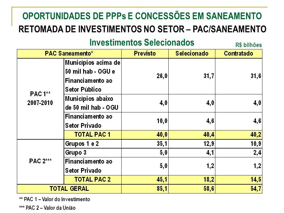 Ministério das Cidades Secretaria Nacional de Saneamento Ambiental R$ bilhões ** Considera Valores de Investimento *** Considera Valores da União Inve