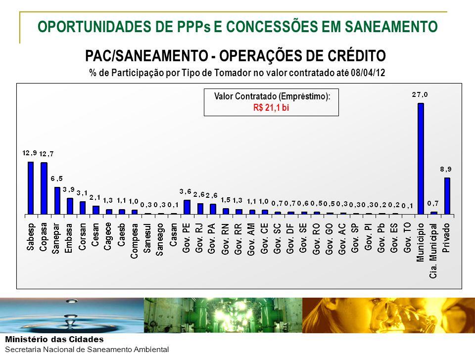 Ministério das Cidades Secretaria Nacional de Saneamento Ambiental PAC/SANEAMENTO - OPERAÇÕES DE CRÉDITO % de Participação por Tipo de Tomador no valo