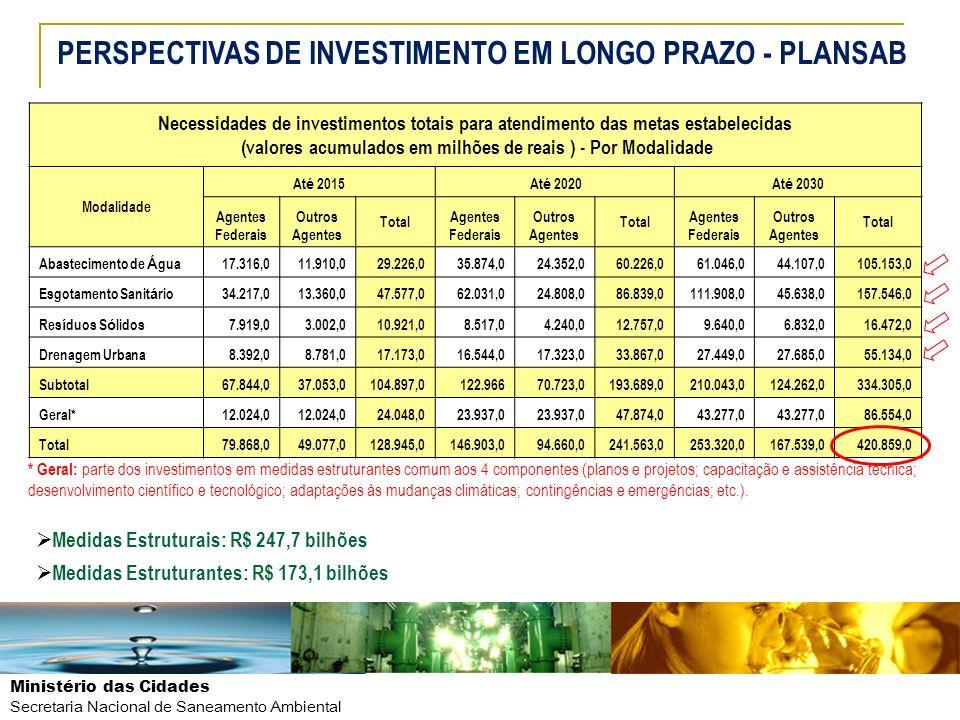 Ministério das Cidades Secretaria Nacional de Saneamento Ambiental * Geral: parte dos investimentos em medidas estruturantes comum aos 4 componentes (