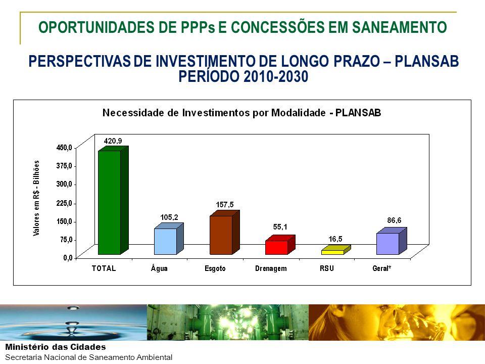 Ministério das Cidades Secretaria Nacional de Saneamento Ambiental Valores em R$ - Bilhões PERSPECTIVAS DE INVESTIMENTO DE LONGO PRAZO – PLANSAB PERÍO