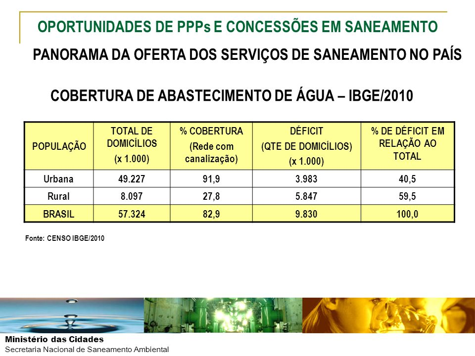 Ministério das Cidades Secretaria Nacional de Saneamento Ambiental POPULAÇÃO TOTAL DE DOMICÍLIOS (x 1.000) % COBERTURA (Coleta direta) % COBERTURA (Coleta direta e indireta) DÉFICIT* (QTE DE DOMICÍLIOS) (x 1.000) Urbana49.22790,197,41.300 Rural8.09720,426,95.918 BRASIL57.32480,287,47.218 Fonte: CENSO/IBGE/2010 COBERTURA DE COLETA DE RESÍDUOS SÓLIDOS URBANOS – CENSO IBGE/2010 *No cálculo do déficit considerado a cobertura por coleta indireta OPORTUNIDADES DE PPPs E CONCESSÕES EM SANEAMENTO PANORAMA DA OFERTA DOS SERVIÇOS DE SANEAMENTO NO PAÍS