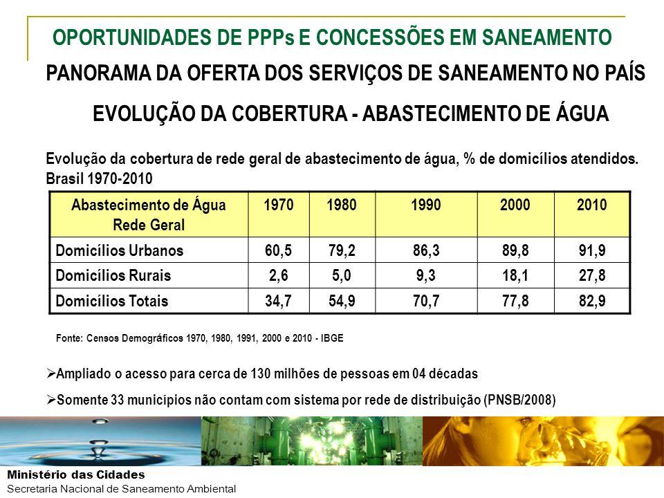 Ministério das Cidades Secretaria Nacional de Saneamento Ambiental PANORAMA DA OFERTA DOS SERVIÇOS DE SANEAMENTO NO PAÍS O SANEAMENTO BÁSICO NO BRASIL Abastecimento de Água ¼ dos municípios tem intermitência e racionamento nos sistema de abastecimento (PNSB/2008) 9,8 milhões de domicílios não contam com rede de distribuição, 4 milhões na área urbana (Censo IBGE/2010) Elevado nível de perdas na distribuição - 41,9 % (SNIS/2009) Oferta desigual dentro do território nacional 7,1 % do volume de água distribuído não é tratado (PNSB IBGE/2008)
