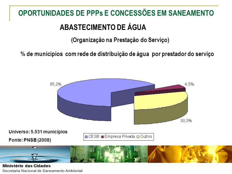 Ministério das Cidades Secretaria Nacional de Saneamento Ambiental ABASTECIMENTO DE ÁGUA (Organização na Prestação do Serviço) % de municípios com red