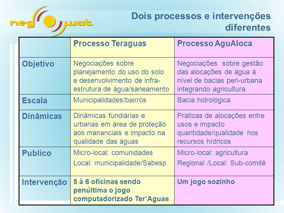Dois processos e intervenções diferentes Processo TeraguasProcesso AguAloca Objetivo Negociações sobre planejamento do uso do solo e desenvolvimento de infra- estrutura de água/saneamento Negociações sobre gestão das alocações de água à nível de bacias peri-urbana integrando agricultura.