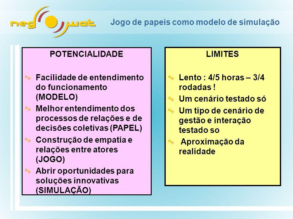 Jogo de papeis como modelo de simulação POTENCIALIDADE Facilidade de entendimento do funcionamento (MODELO) Melhor entendimento dos processos de relações e de decisões coletivas (PAPEL) Construção de empatia e relações entre atores (JOGO) Abrir oportunidades para soluções innovativas (SIMULAÇÃO) LIMITES Lento : 4/5 horas – 3/4 rodadas .