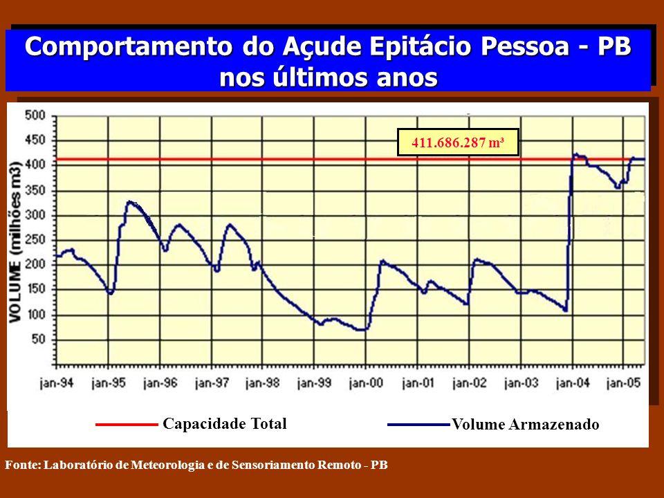 Capacidade Total Volume Armazenado 411.686.287 m³ Comportamento do Açude Epitácio Pessoa - PB nos últimos anos Comportamento do Açude Epitácio Pessoa