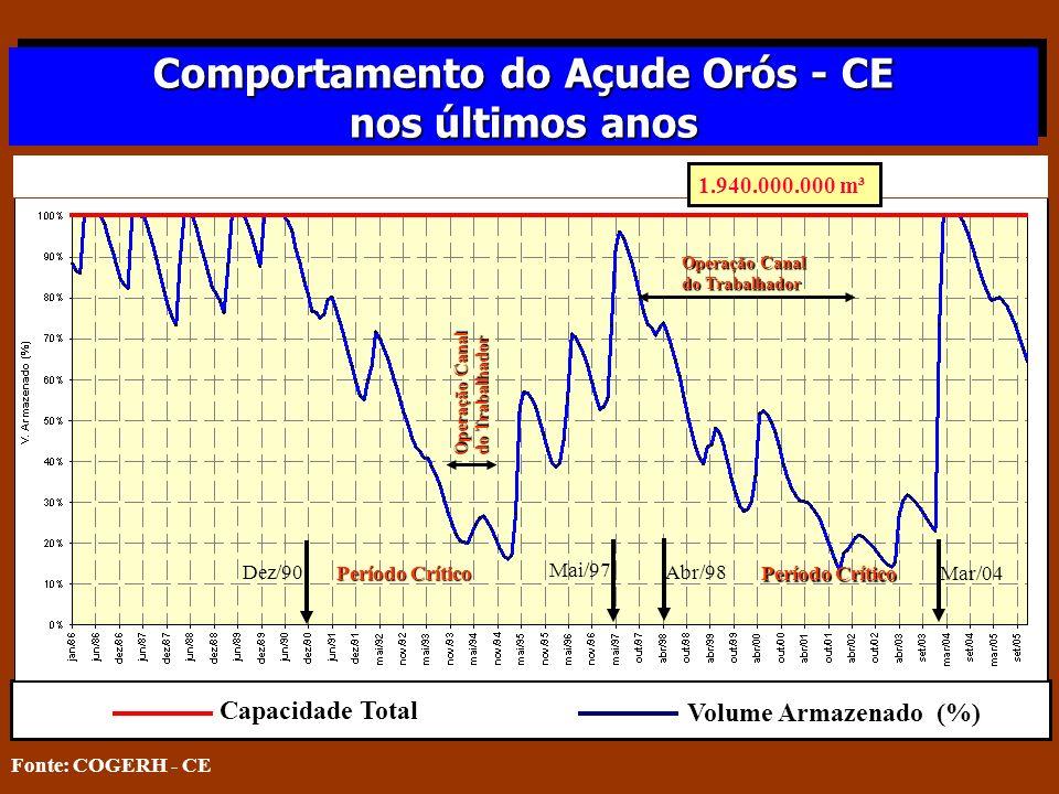 Comportamento do Açude Orós - CE nos últimos anos Comportamento do Açude Orós - CE nos últimos anos Capacidade Total Volume Armazenado (%) Dez/90 Mai/