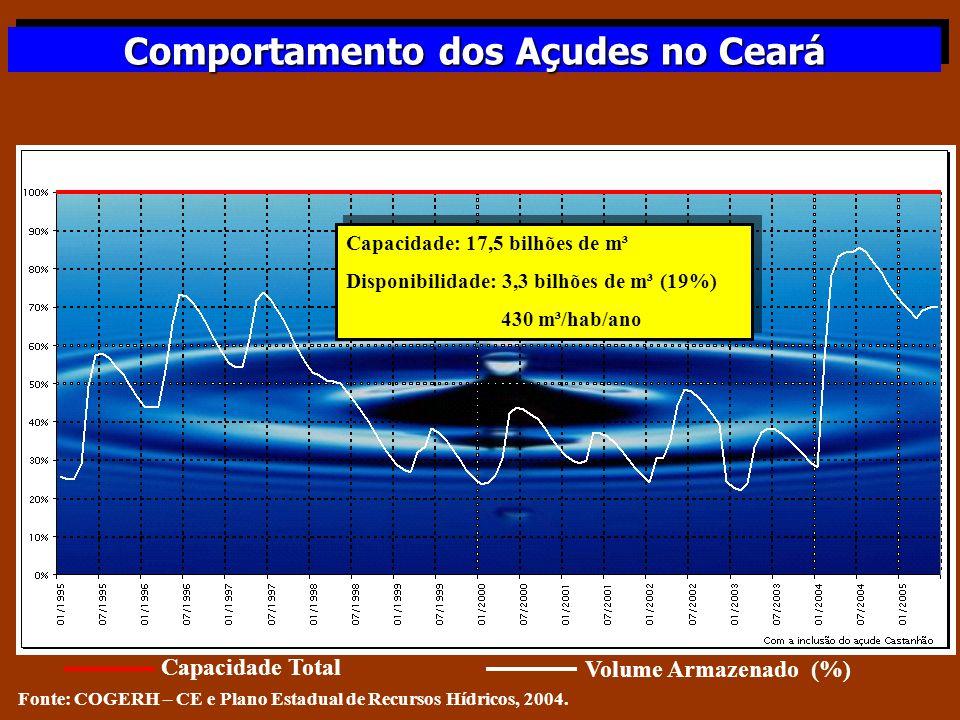 Comportamento dos Açudes no Ceará Fonte: COGERH – CE e Plano Estadual de Recursos Hídricos, 2004. Capacidade: 17,5 bilhões de m³ Disponibilidade: 3,3
