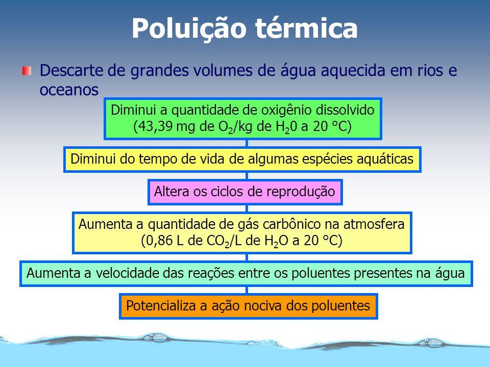 Poluição térmica Descarte de grandes volumes de água aquecida em rios e oceanos Diminui a quantidade de oxigênio dissolvido (43,39 mg de O 2 /kg de H