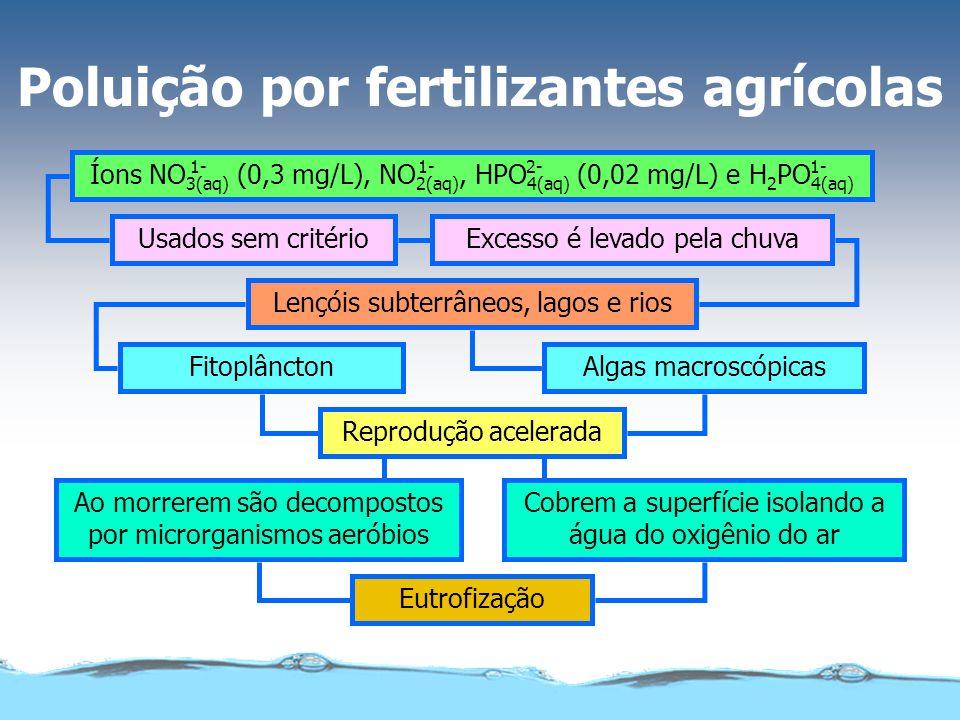 Usados sem critérioExcesso é levado pela chuva Lençóis subterrâneos, lagos e rios Reprodução acelerada FitoplânctonAlgas macroscópicas Ao morrerem são