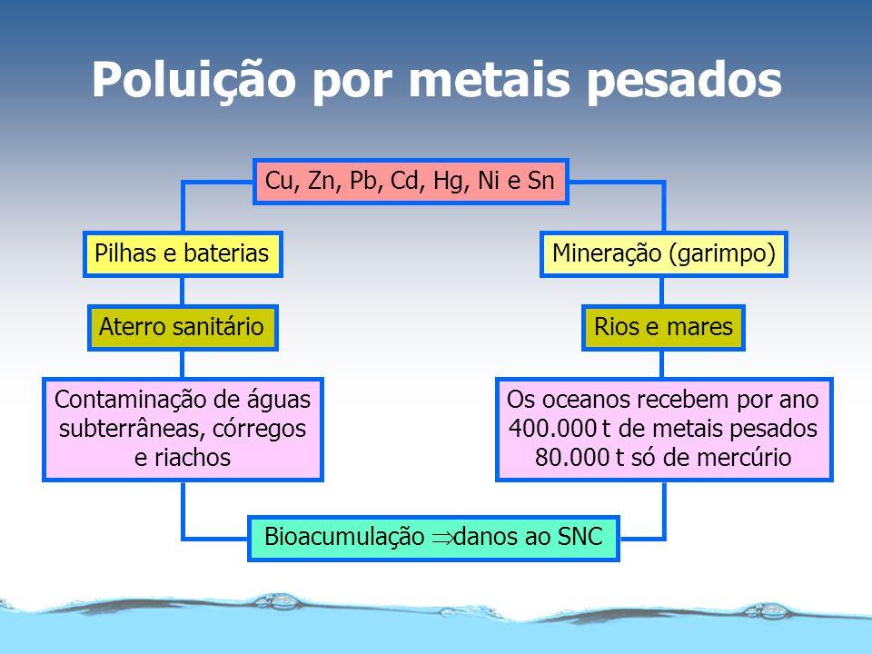 Cu, Zn, Pb, Cd, Hg, Ni e Sn Bioacumulação danos ao SNC Mineração (garimpo)Pilhas e baterias Rios e maresAterro sanitário Os oceanos recebem por ano 40