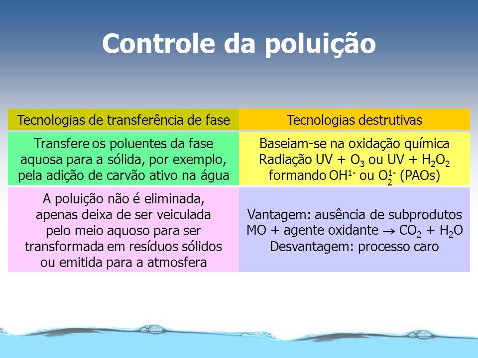 Controle da poluição Tecnologias destrutivasTecnologias de transferência de fase Baseiam-se na oxidação química Radiação UV + O 3 ou UV + H 2 O 2 form