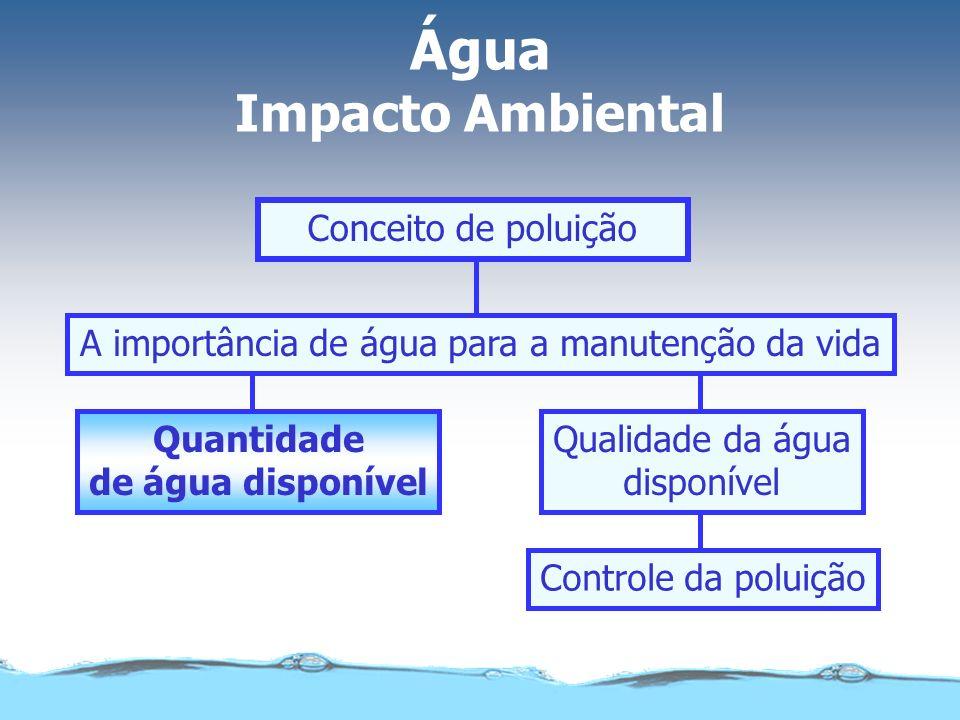 Quantidade de água disponível A quantidade de água doce disponível para consumo é extremamente escassa Distribuição da água no planetaA cada 1000 L 97,5% nos oceanos 1,8% em geleiras 975 L 18 L 0,6% nas camadas subterrâneas6 L 0,015% nos lagos e rios 0,005% de umidade no solo 150 mL 50 mL 0,0009% em forma de vapor na atmosfera9 mL 0,00004% na matéria viva0,4 mL
