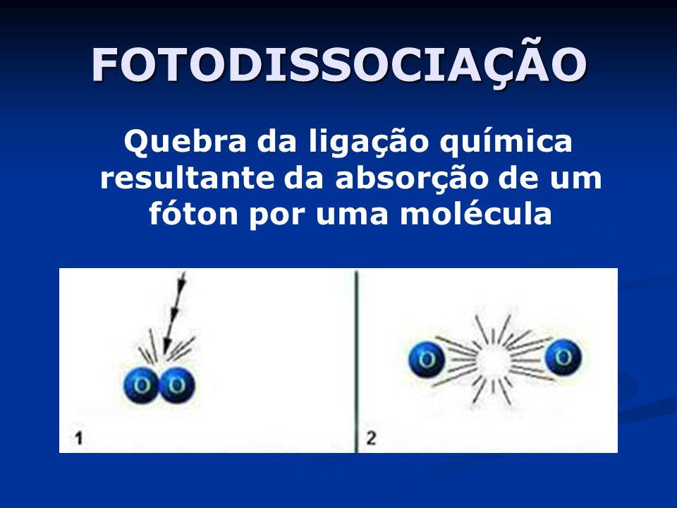 FOTODISSOCIAÇÃO Quebra da ligação química resultante da absorção de um fóton por uma molécula