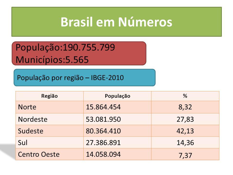 Saneamento no Brasil Segundo SNIS - 2008 REPRESENTATIVIDADE DA AMOSTRA O Sistema Nacional de Informações sobre Saneamento - SNIS coleta dados de uma amostra altamente representativa de prestadores de serviços de abastecimento de água e de esgotamento sanitário do Brasil.