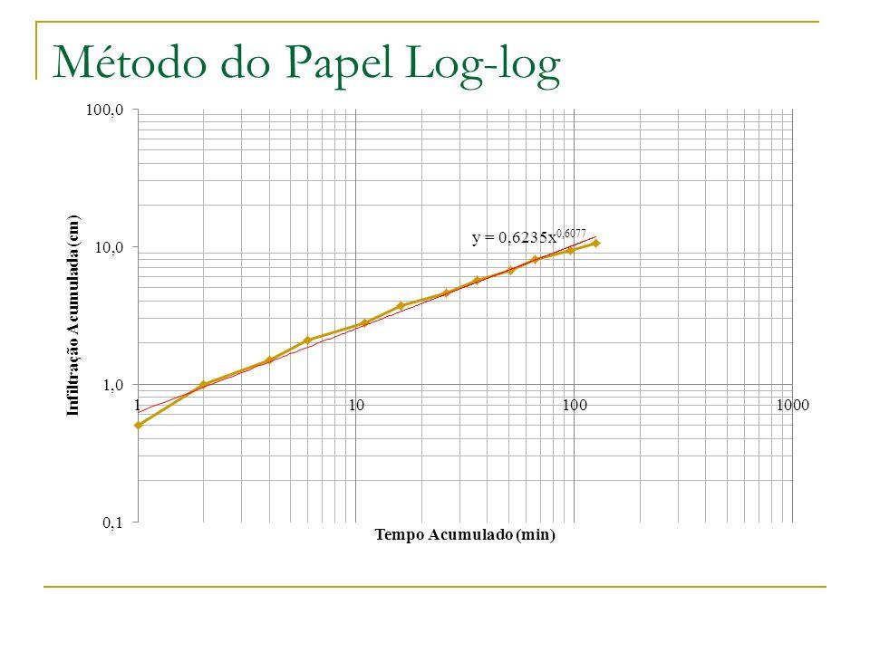 Método do Papel Log-log