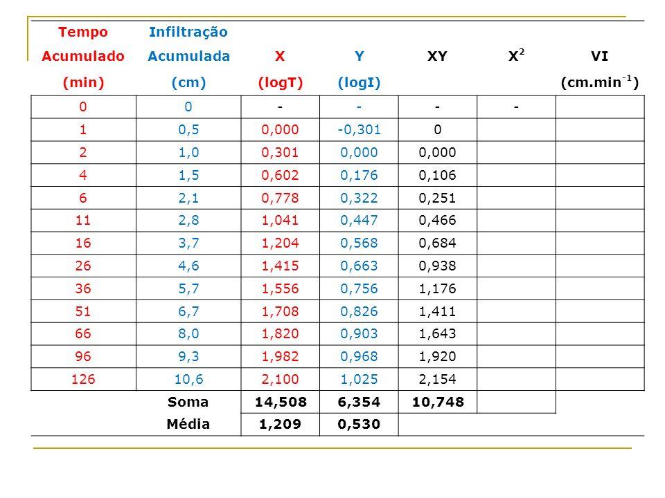 TempoInfiltração AcumuladoAcumuladaXYXYX2X2 VI (min)(cm)(logT)(logI) (cm.min -1 ) 00---- 10,50,000-0,3010 21,00,3010,000 41,50,6020,1760,106 62,10,778