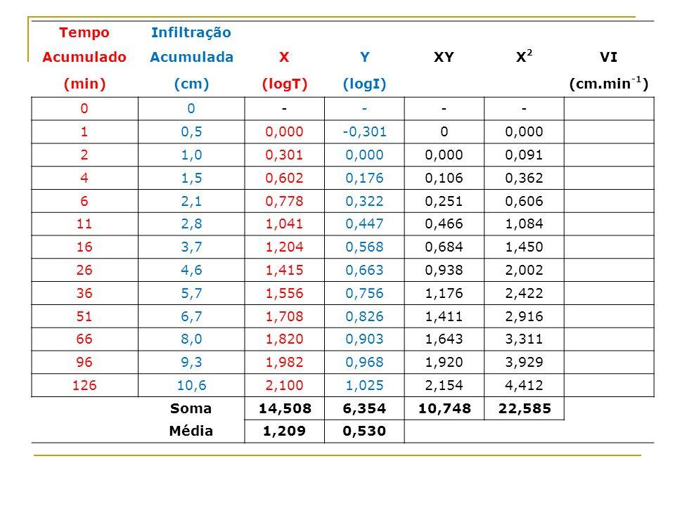 TempoInfiltração AcumuladoAcumuladaXYXYX2X2 VI (min)(cm)(logT)(logI) (cm.min -1 ) 00---- 10,50,000-0,30100,000 21,00,3010,000 0,091 41,50,6020,1760,10