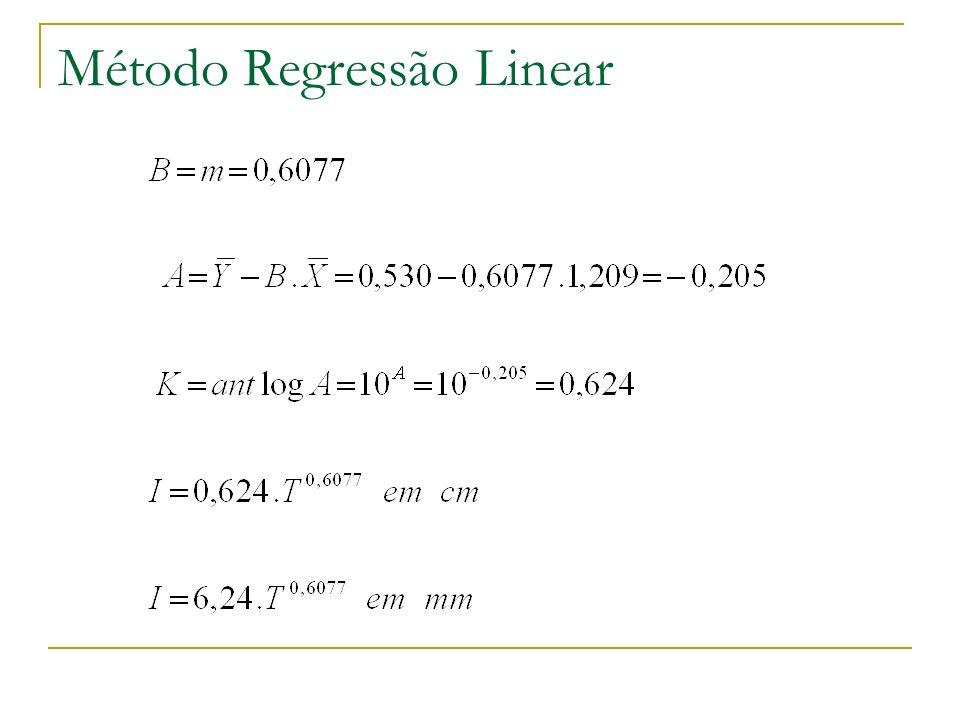Método Regressão Linear