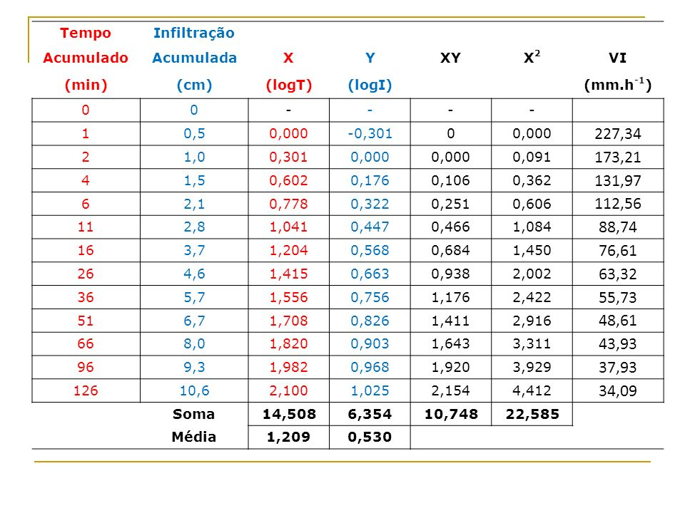 TempoInfiltração AcumuladoAcumuladaXYXYX2X2 VI (min)(cm)(logT)(logI) (mm.h -1 ) 00---- 10,50,000-0,30100,000 227,34 21,00,3010,000 0,091 173,21 41,50,