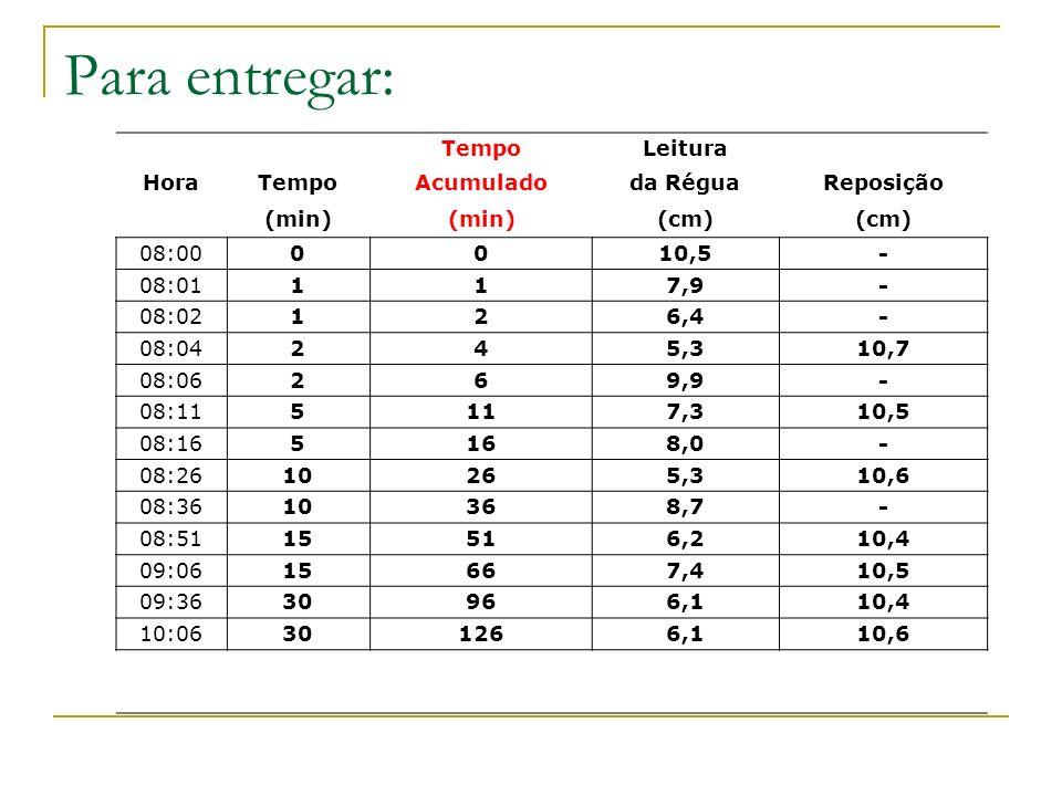 Para entregar: TempoLeitura HoraTempoAcumuladoda RéguaReposição (min) (cm) 08:000010,5- 08:01117,9- 08:02126,4- 08:04245,310,7 08:06269,9- 08:115117,3
