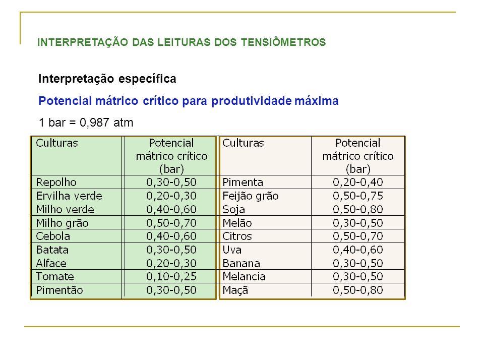 INTERPRETAÇÃO DAS LEITURAS DOS TENSIÔMETROS Interpretação específica Potencial mátrico crítico para produtividade máxima 1 bar = 0,987 atm