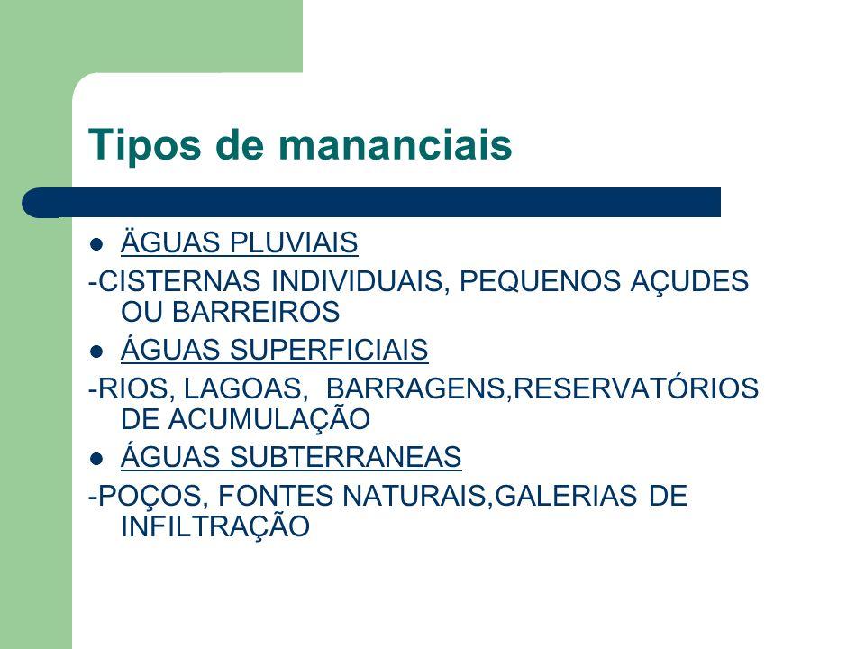 Tipos de mananciais ÄGUAS PLUVIAIS -CISTERNAS INDIVIDUAIS, PEQUENOS AÇUDES OU BARREIROS ÁGUAS SUPERFICIAIS -RIOS, LAGOAS, BARRAGENS,RESERVATÓRIOS DE A
