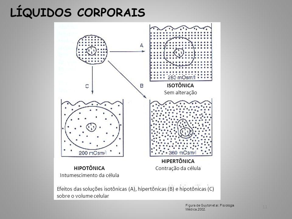 11 LÍQUIDOS CORPORAIS Figura de Guyton et al. Fisiologia Médica.2002. ISOTÔNICA Sem alteração HIPERTÔNICA Contração da célula HIPOTÔNICA Intumesciment