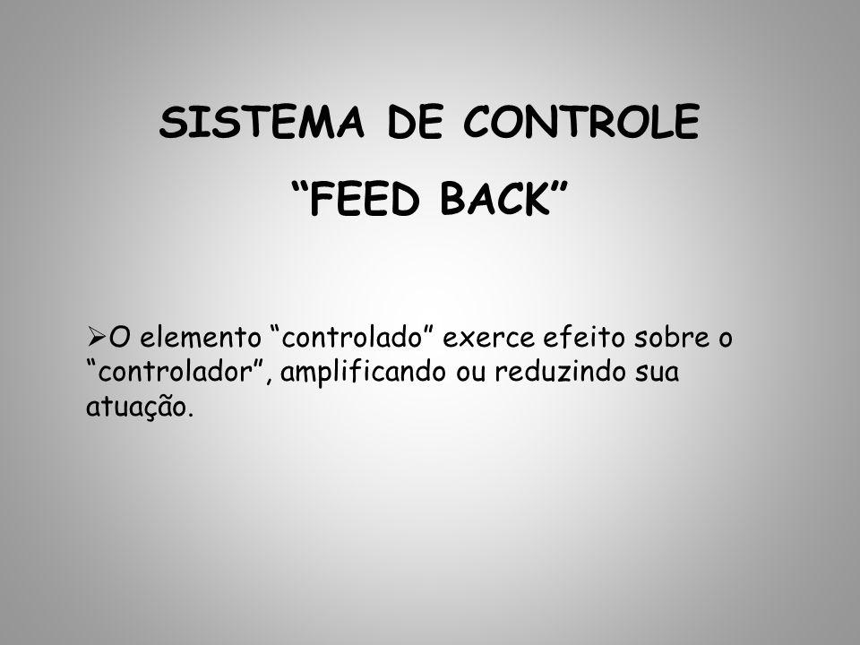 SISTEMA DE CONTROLE FEED BACK O elemento controlado exerce efeito sobre o controlador, amplificando ou reduzindo sua atuação.