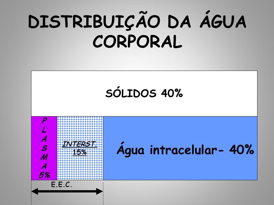 DISTRIBUIÇÃO DA ÁGUA CORPORAL SÓLIDOS 40% Água intracelular- 40% INTERST. 15% P L A S M A 5% E.E.C.