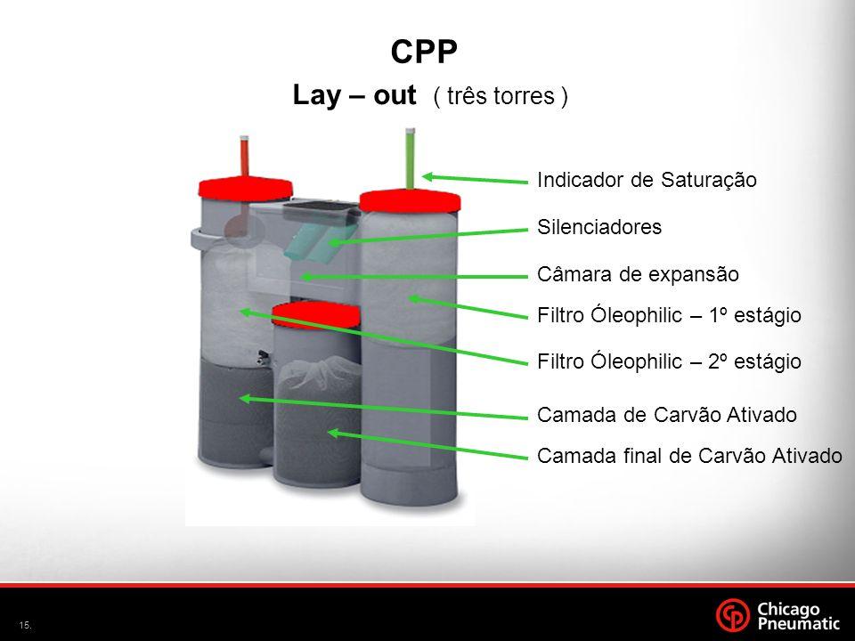 15. Lay – out ( três torres ) CPP Silenciadores Indicador de Saturação Câmara de expansão Filtro Óleophilic – 1º estágio Camada de Carvão Ativado Cama