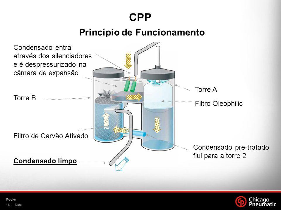16. Footer Date Princípio de Funcionamento Condensado entra através dos silenciadores e é despressurizado na câmara de expansão Torre B Filtro de Carv