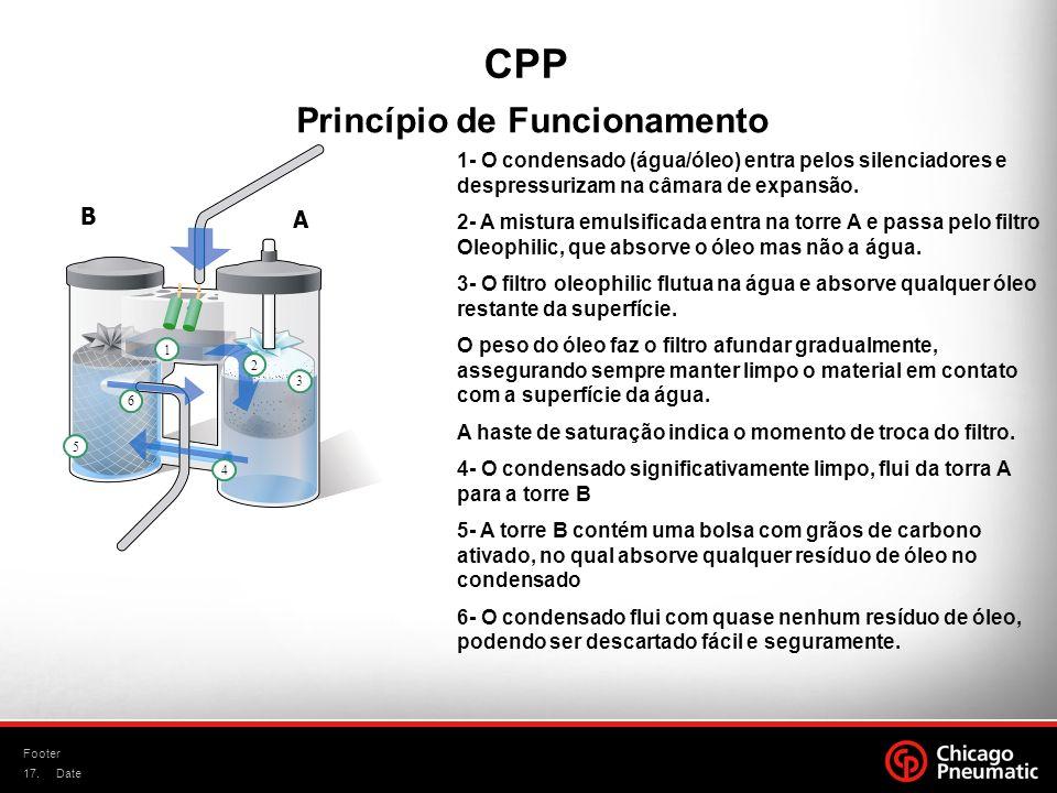 17. Footer Date Princípio de Funcionamento CPP 1 2 3 4 5 6 A B 1- O condensado (água/óleo) entra pelos silenciadores e despressurizam na câmara de exp