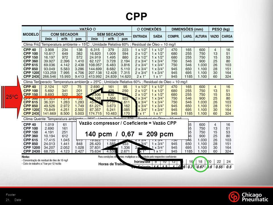 21. Footer Date CPP 25ºC Vazão compressor / Coeficiente = Vazão CPP 140 pcm / 0,67 = 209 pcm